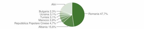 Grafico cittadinanza stranieri - Sannicola 2019