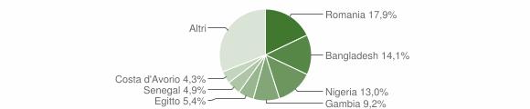 Grafico cittadinanza stranieri - Statte 2019