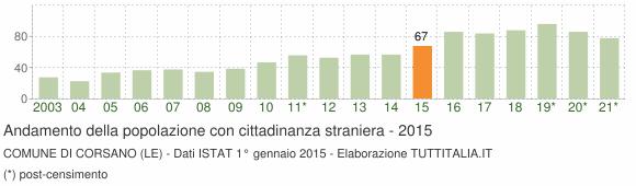 Grafico andamento popolazione stranieri Comune di Corsano (LE)