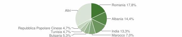 Grafico cittadinanza stranieri - Palo del Colle 2018