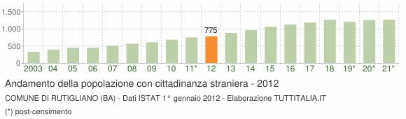 Grafico andamento popolazione stranieri Comune di Rutigliano (BA)