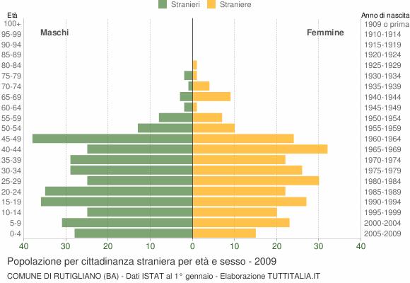 Grafico cittadini stranieri - Rutigliano 2009