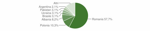 Grafico cittadinanza stranieri - Tuglie 2019