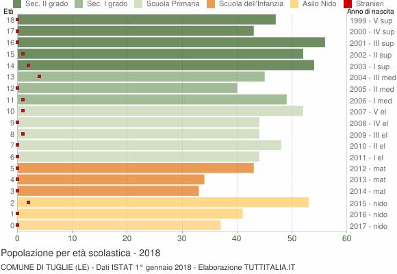 Grafico Popolazione in età scolastica - Tuglie 2018