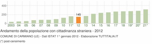 Grafico andamento popolazione stranieri Comune di Carmiano (LE)