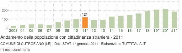 Grafico andamento popolazione stranieri Comune di Cutrofiano (LE)