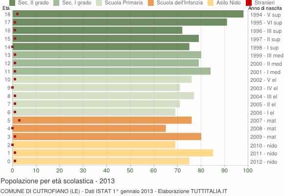 Grafico Popolazione in età scolastica - Cutrofiano 2013