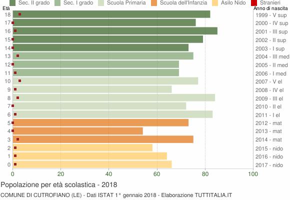 Grafico Popolazione in età scolastica - Cutrofiano 2018