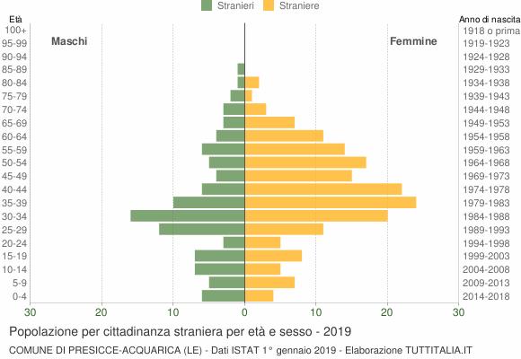 Grafico cittadini stranieri - Presicce-Acquarica 2019