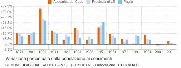 Grafico variazione percentuale della popolazione Comune di Acquarica del Capo (LE)
