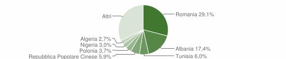 Grafico cittadinanza stranieri - Bitonto 2019