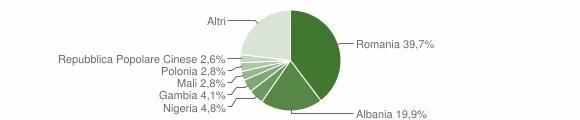 Grafico cittadinanza stranieri - Grottaglie 2019