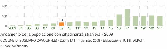Grafico andamento popolazione stranieri Comune di Sogliano Cavour (LE)