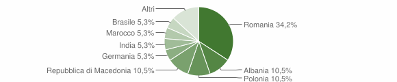 Grafico cittadinanza stranieri - Sogliano Cavour 2010