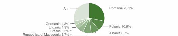Grafico cittadinanza stranieri - Sogliano Cavour 2011