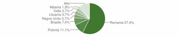 Grafico cittadinanza stranieri - Sogliano Cavour 2014