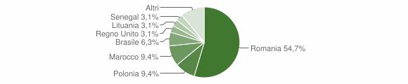 Grafico cittadinanza stranieri - Sogliano Cavour 2015