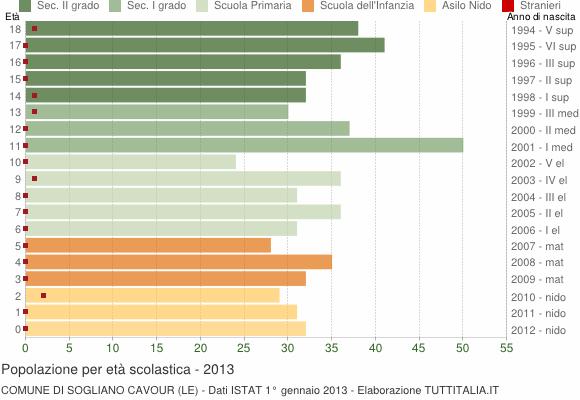 Grafico Popolazione in età scolastica - Sogliano Cavour 2013