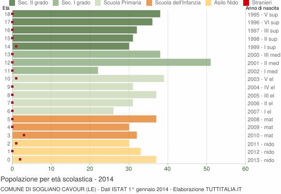 Grafico Popolazione in età scolastica - Sogliano Cavour 2014