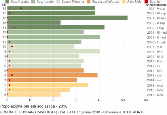 Grafico Popolazione in età scolastica - Sogliano Cavour 2018