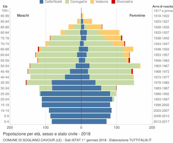 Grafico Popolazione per età, sesso e stato civile Comune di Sogliano Cavour (LE)