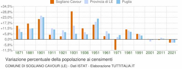 Grafico variazione percentuale della popolazione Comune di Sogliano Cavour (LE)