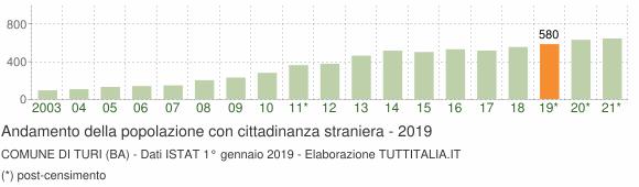 Grafico andamento popolazione stranieri Comune di Turi (BA)