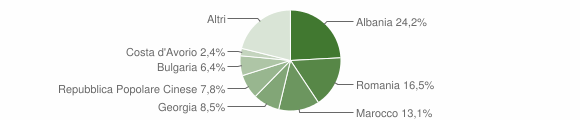 Grafico cittadinanza stranieri - Turi 2018