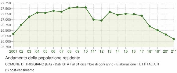 Andamento popolazione Comune di Triggiano (BA)