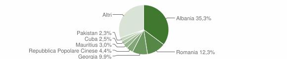 Grafico cittadinanza stranieri - Triggiano 2018