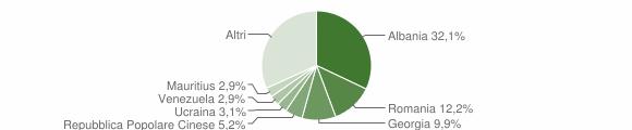 Grafico cittadinanza stranieri - Triggiano 2019