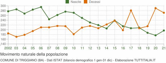 Grafico movimento naturale della popolazione Comune di Triggiano (BA)