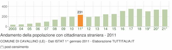 Grafico andamento popolazione stranieri Comune di Cavallino (LE)