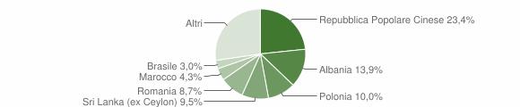 Grafico cittadinanza stranieri - Cavallino 2011