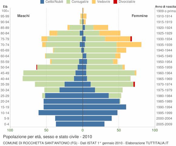 Grafico Popolazione per età, sesso e stato civile Comune di Rocchetta Sant'Antonio (FG)