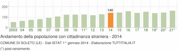 Grafico andamento popolazione stranieri Comune di Soleto (LE)