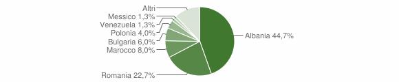 Grafico cittadinanza stranieri - Soleto 2018