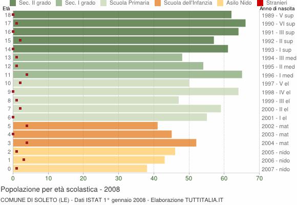 Grafico Popolazione in età scolastica - Soleto 2008