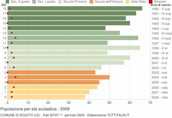 Grafico Popolazione in età scolastica - Soleto 2009