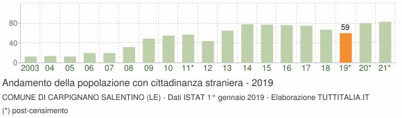 Grafico andamento popolazione stranieri Comune di Carpignano Salentino (LE)