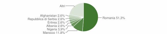 Grafico cittadinanza stranieri - Carpignano Salentino 2015