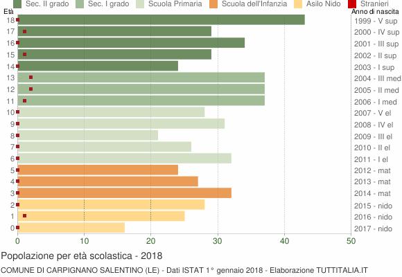 Grafico Popolazione in età scolastica - Carpignano Salentino 2018