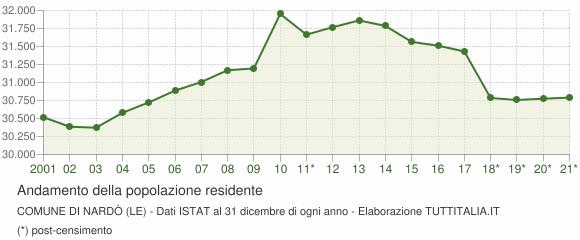 Andamento popolazione Comune di Nardò (LE)