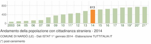 Grafico andamento popolazione stranieri Comune di Nardò (LE)