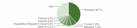 Grafico cittadinanza stranieri - Nardò 2019