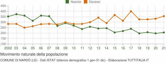 Grafico movimento naturale della popolazione Comune di Nardò (LE)