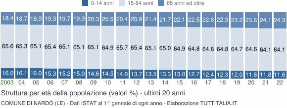 Grafico struttura della popolazione Comune di Nardò (LE)