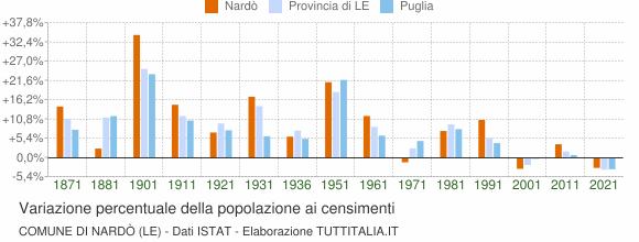 Grafico variazione percentuale della popolazione Comune di Nardò (LE)