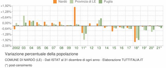 Variazione percentuale della popolazione Comune di Nardò (LE)