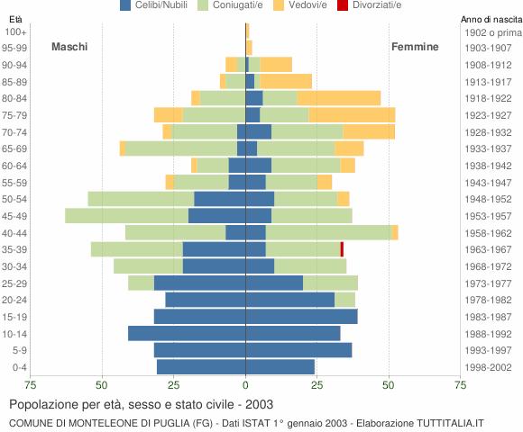 Grafico Popolazione per età, sesso e stato civile Comune di Monteleone di Puglia (FG)